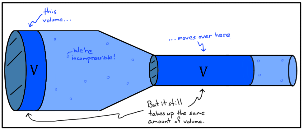 Lesson in how Water Flows : Volume & Speed